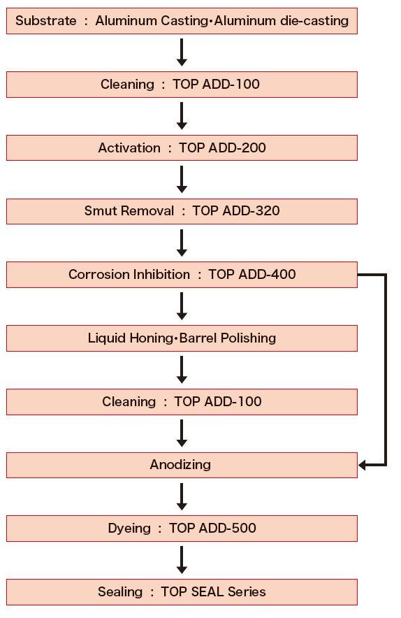 Anodizing – Okuno International